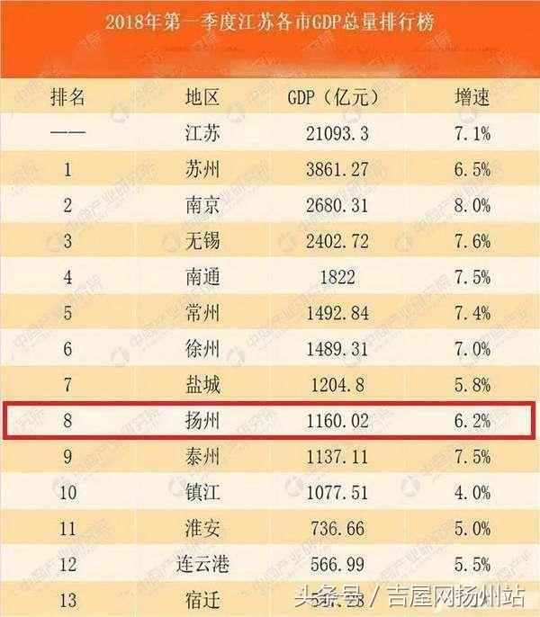 中国扬州gdp排名_GDP增速7 中国城市GDP百强榜出炉 扬州上榜,排名竟是