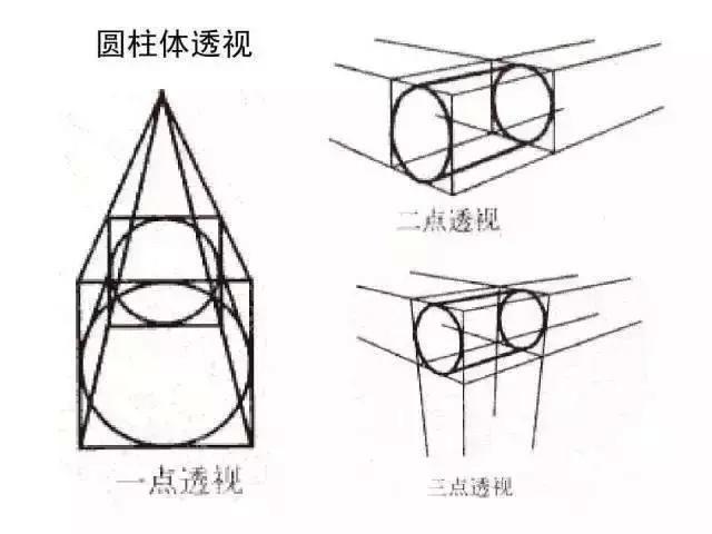 圆柱体透视 02 画好素描,必须会画几何图形 先来看一组 球体技法步骤