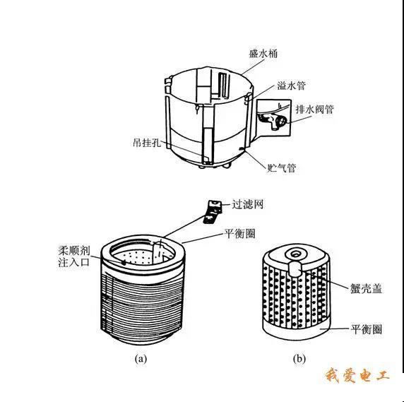 我爱电工-波轮式全自动洗衣机的原理与维修(完美图解)