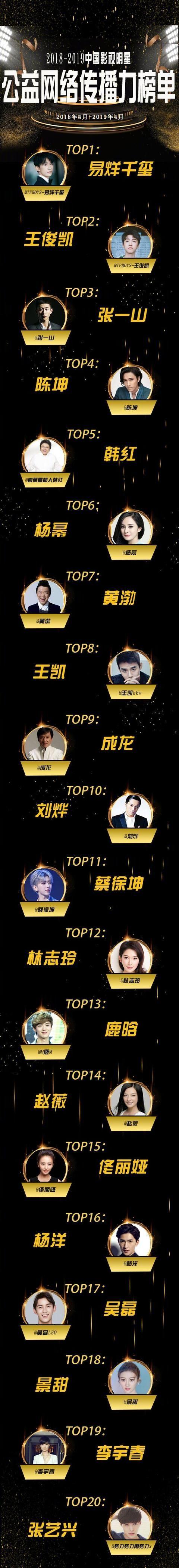 明星公益榜单:杨幂第六,成龙第九,王源和范冰冰因为丑闻落榜