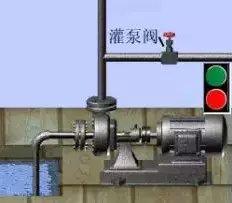 离心泵发生气缚和气蚀现象的原因