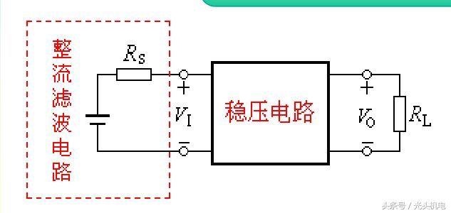 从而使输入电压发生变化 稳压电路方框图
