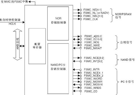 fsmc驱动tftlcd原理,时序和寄存器介绍