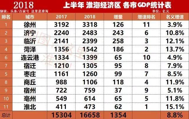 2019淮海经济区gdp_世界各国gdp排名 淮海经济区人均gdp