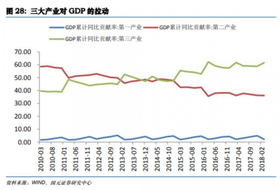 gdp三驾马车是什么_一季度中国经济负增长,疫情后或迎补偿性增长