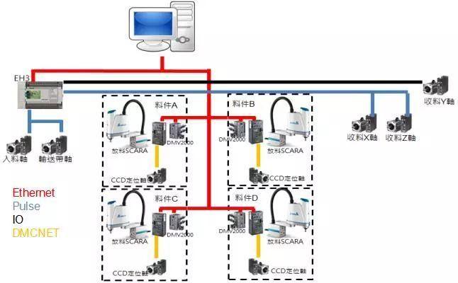 案例 台达SCARA机器人及视觉检测系统在螺丝检测包装生产线上的应用