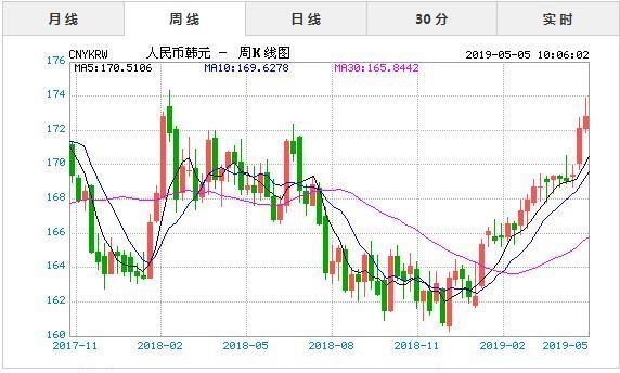 5月5日今日人民币对韩元汇率实时行情一览表 1韩元 = 0.005787人民币