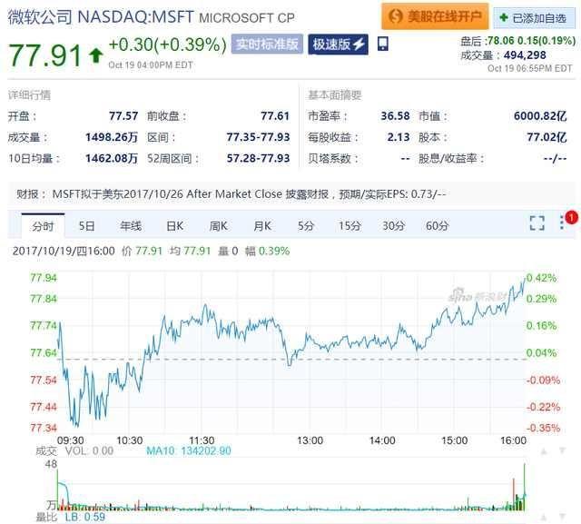 终于,微软市值历史上第二次突破6000亿美元!