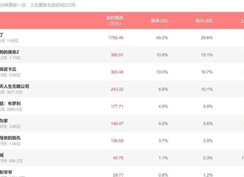 《阿拉丁》连续5天登顶单日票房榜, 五月天新片后劲不足!