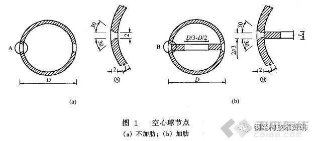 钢结构网架:焊接空心球节点构造及计算