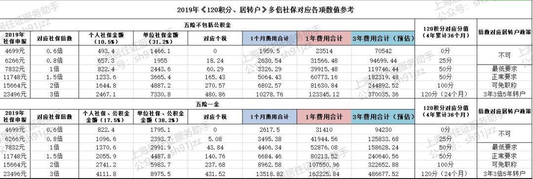 2019上海社保基数计算方法