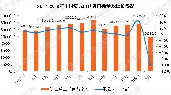 2018年1-2月中国集成电路进口数据分析:进口额同比增36.2%%