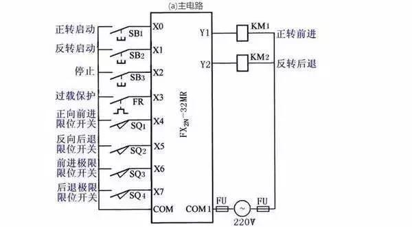 一、三相异步电动机的降压启动控制 1、三相异步电动机的Y-降压启动控制 将三相异步电动机的Y-降压启动的继电接触器控制改造为PLC控制系统. (1)确定I/O信号、画PLC的外部接线图 (a)主电路  (b)PLC的I/O接线图 电动机的Y-降压启动的接线图 (2)设计三相异步电动机的Y-降压启动梯形图  电动机的Y-降压启动控制的梯形图 2.