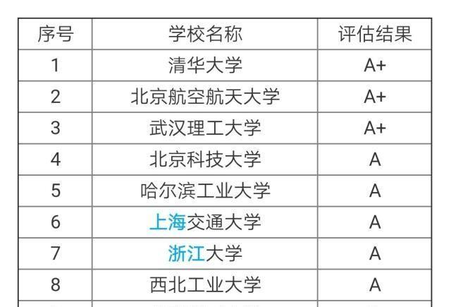 """<b>""""材料科学与工程""""专业前十高校,其中前三都是A+,第一是清华</b>"""