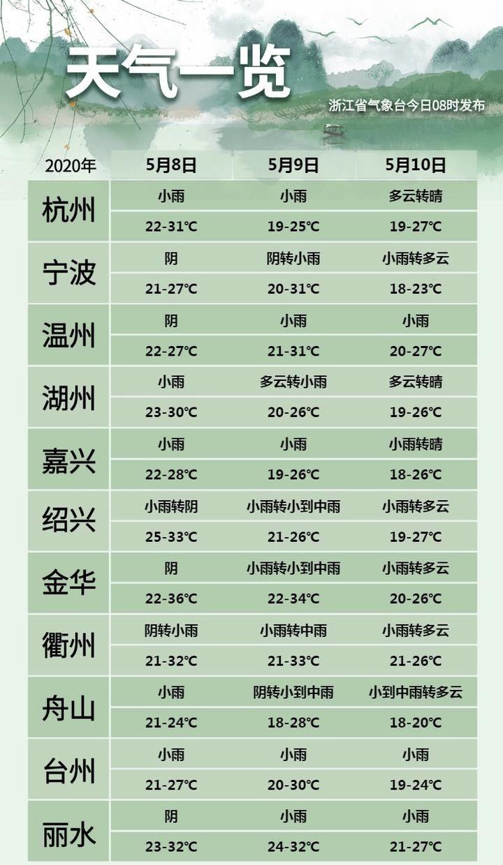 刚刚,杭州、嘉兴官宣入夏!这个夏天比往年来得都要早……杭州嘉兴
