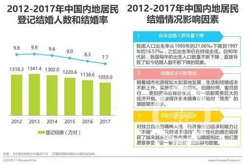"""2018中国婚恋幸福力指数报告:""""新包办婚姻""""崛起,家长满意度对恋爱情侣影响更大"""