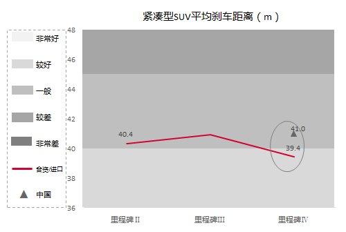 为中国汽车厂商的性能设计标记出历史坐标,体现出评测数据化的巨大