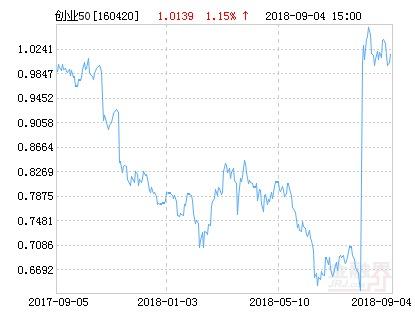 华安创业板50指数分级净值下跌1.65% 请保持