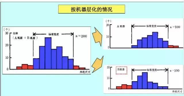 什么是分层法 QC7大手法之 层别法