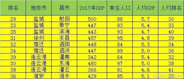 各市人均gdp_2019年各省人均gdp