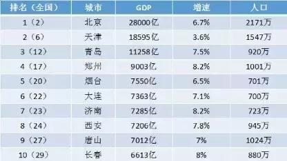 青岛在全国的排行榜经济总量_青岛脂渣品牌排行榜