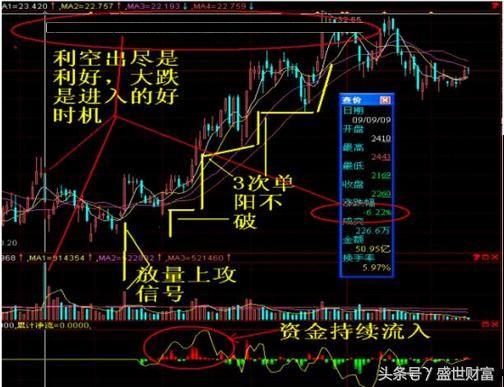 """一旦股票出现""""单阳不破""""形态,建议果断买进,后期或将涨停不断"""