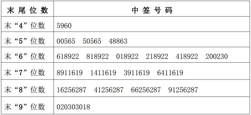 天永智能与奥飞数据网上申购中签结果出炉