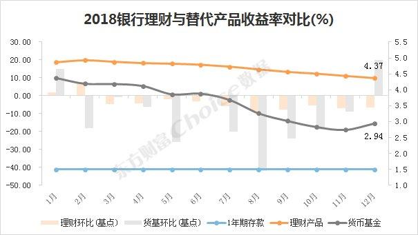 2018银行理财收益排行榜出炉5河马比分hemaqiuxun54家银行15万只产品收益率大透视!,