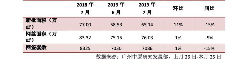 番禺成交猛增62%! 7月广州新房成交7086宗!