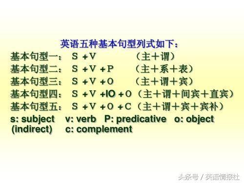 宾语补语等就好比人的身体部位名称,所以,推导出s v o机构 是学习英语
