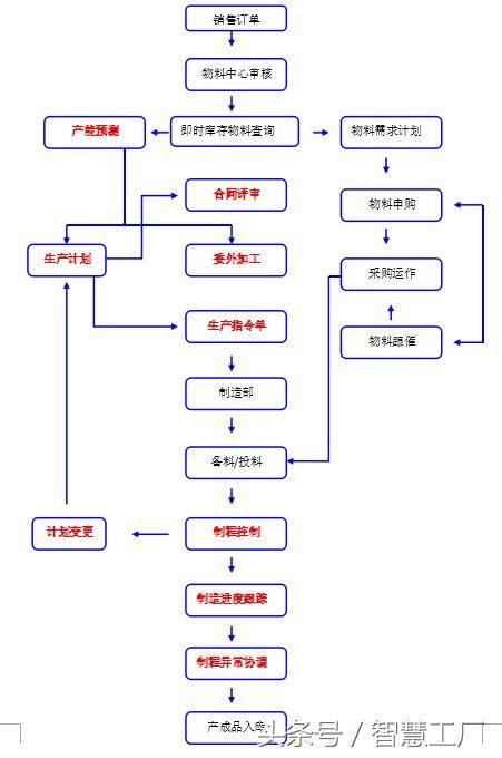 工作流程图 3:日常工作涉及部门 4:岗位职责 5:岗位考核 6:常用表格