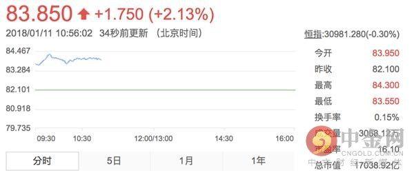 汇丰股价刷新历史高点 去年涨幅超30%