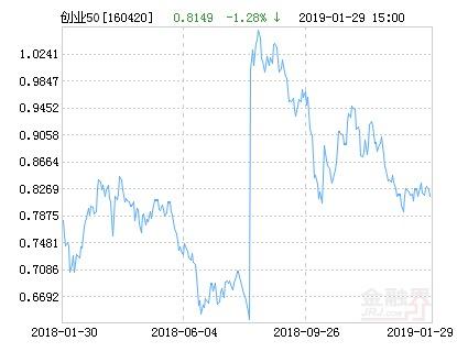 华安创业板50指数分级净值上涨4.37% 请保持