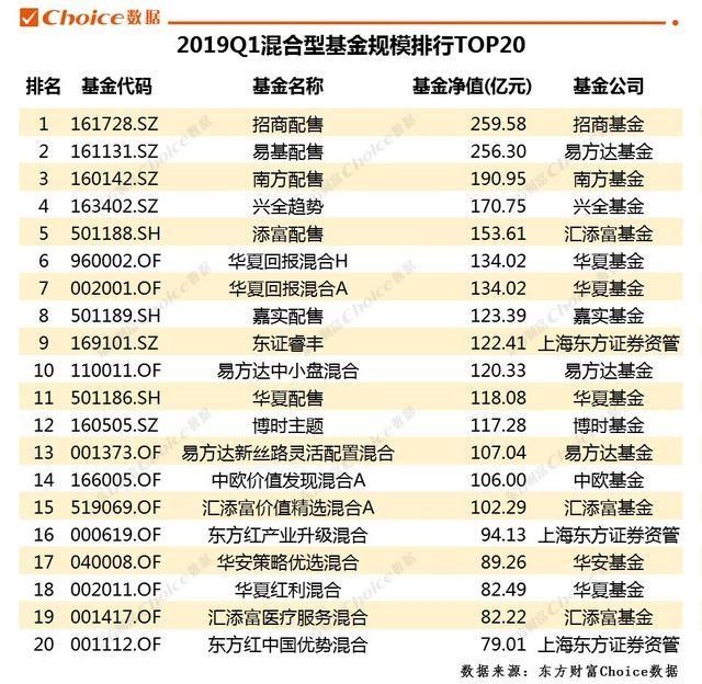 2019年货币排行榜_哪个货币基金值得买 2019年货币基金收益排行榜
