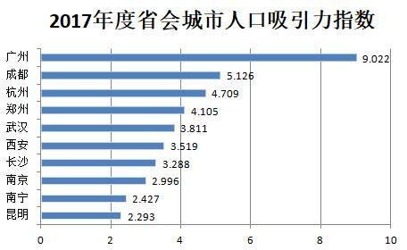 2017年城市人口吸引力指数排名》中,成都在省会城市的人口吸引