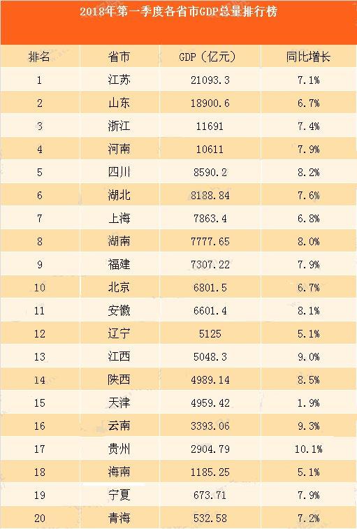 中国2018年第一季度GDP:各省GDP总量排行榜_【快资讯】