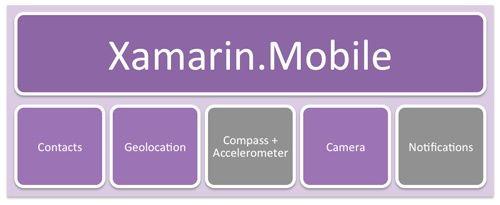 9大跨平台移动 App 开发工具推荐 9