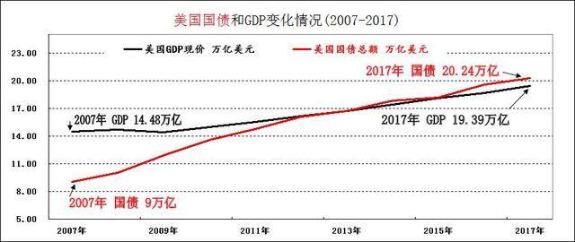 美国gdp总量_中国GDP真比美国低 数据揭示真相,中美两国GDP总量已经持平