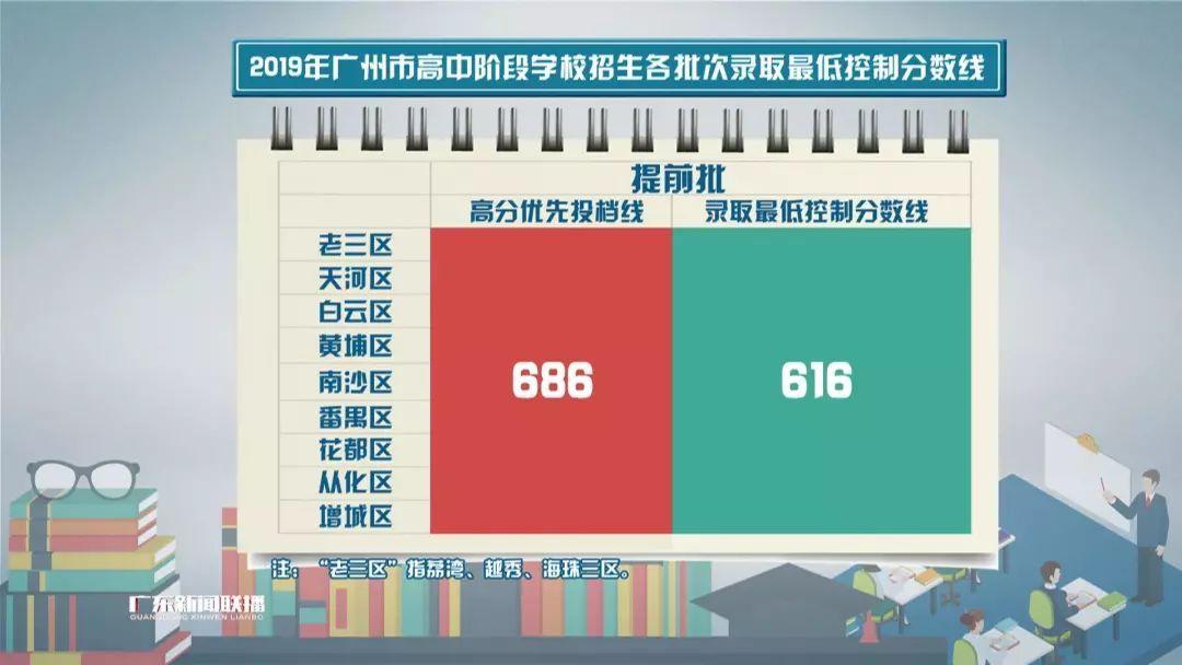 放榜啦!2019广州中考录取490分可上高中高中放榜乌兰察布图片