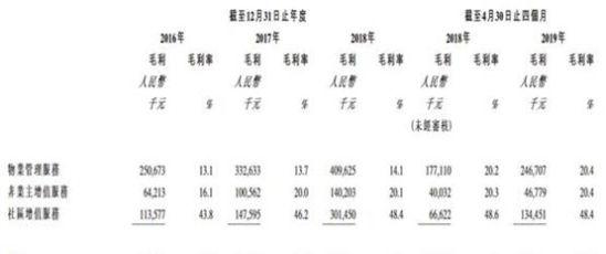 保利物业赴港IPO:2018年营业收入43亿元,净利润3亿元