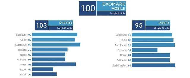 谷歌Pixel3a拍照成绩出炉竟成亚马逊销量冠军
