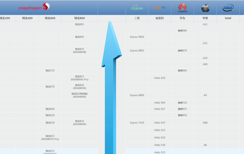 最新手机处理器天梯图,看看你的手机处理器排