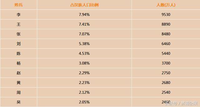中国哪个姓氏人口最多_中国什么姓氏的人口最多