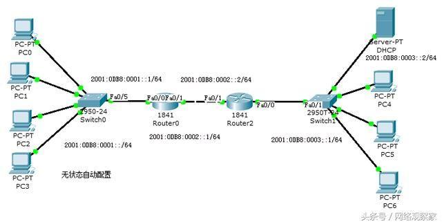 滚动:思科路由器配置IPv6使用动态路由RIP