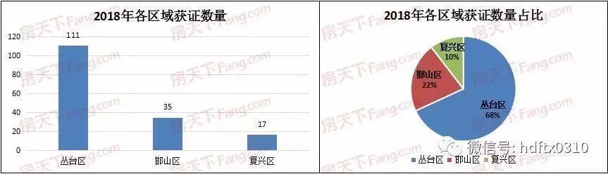 房天下大数据|2018年邯郸楼市白皮书—预售证篇