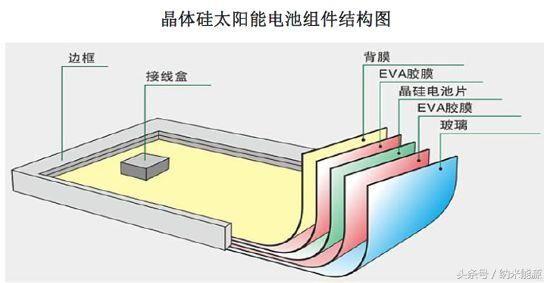 传统太阳电池原理建立在半导体物理 pn 结的基础之上。基于能带理论对半导体的性质进行分析 , 认为半导体的能带中存在导带和价带 , 在导带和价带之间有带隙 。 当光入射到太阳电池上时 , 大于带隙的光会被电池吸收 , 将电子从价带激发到导带上 , 成为可以自由移动的电子 , 同时在价带留下空穴 。 这是半导体的本征吸收 , 又叫带间吸收 , 是太阳电池中最重要的吸收形式,也是太阳电池起作用的基础。能量小于带隙的光子不能发生带间吸收 , 但有可能发生自由载流子吸收 、 缺陷吸收 , 这取决于光伏材料的掺杂程