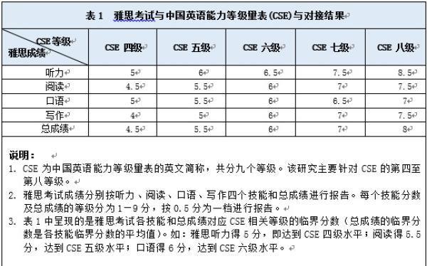 中国英语能力等级对接雅思:四级对应4.5分,八级
