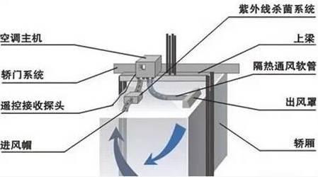 蒸发器以及辅助设备等组成,其工作原理与家用空调器类似,即采用蒸汽